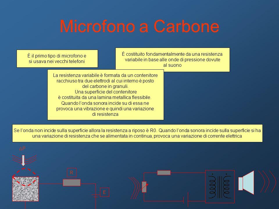 Microfono a Carbone È il primo tipo di microfono e si usava nei vecchi telefoni È costituito fondamentalmente da una resistenza variabile in base alle