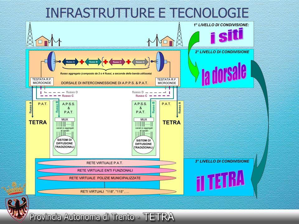 È definito in standard ETSI (ETSI = European Telecomunications Standard Institute) È uno standard aperto di sistemi digitali PMR TETRA = TErrestrial Trunked RAdio È supportato da una organizzazione di produttori, operatori e altre parti interessate chiamato TETRA MoU STANDARD TETRA