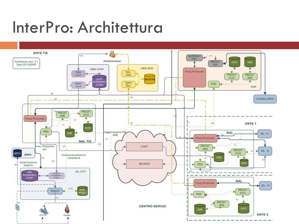 InterPro: Attori Applicazioni Protocollo Gateway PEC AP@CI: Portale AP@CI Mail Gateway ADE