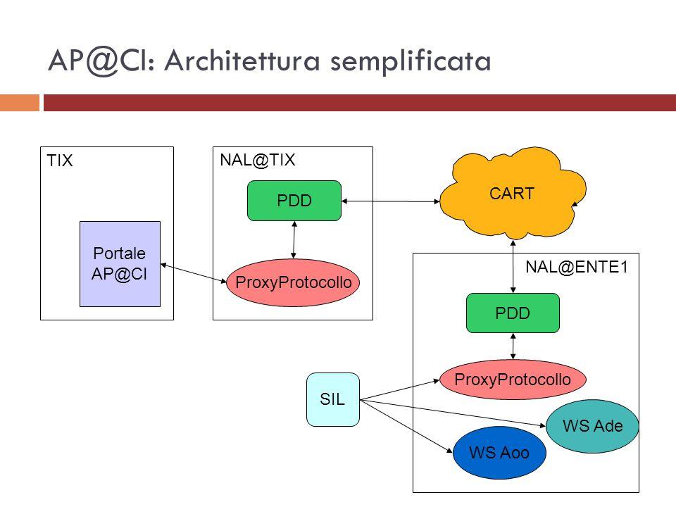 AP@CI: dettaglio stati (2) Non Ricevuta: c è stato un errore nella consegna al SIL destinatario (Notifica_E4) Protocollata: il SIL ha inviato la Conferma di Ricezione (Protocollo_E2) Rifiutata: il SIL ha inviato una Notifica di Eccezione (Protocollo_E3) Annullata: il SIL ha inviato un Annullamento Protocollazione (Protocollo_E4)