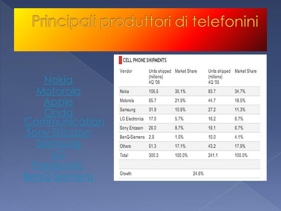 Nokia Motorola Apple Onda Communication Sony Ericsson Samsung LG Panasonic BenQ Siemens