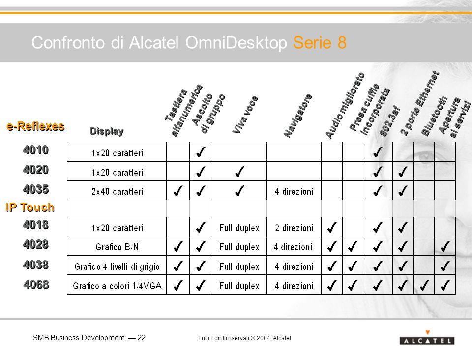 SMB Business Development 22 Tutti i diritti riservati © 2004, Alcatel Confronto di Alcatel OmniDesktop Serie 8 Display Tastiera alfanumerica Ascolto d