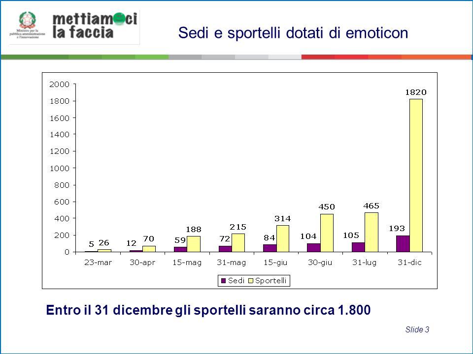 Entro il 31 dicembre gli sportelli saranno circa 1.800 Sedi e sportelli dotati di emoticon Slide 3
