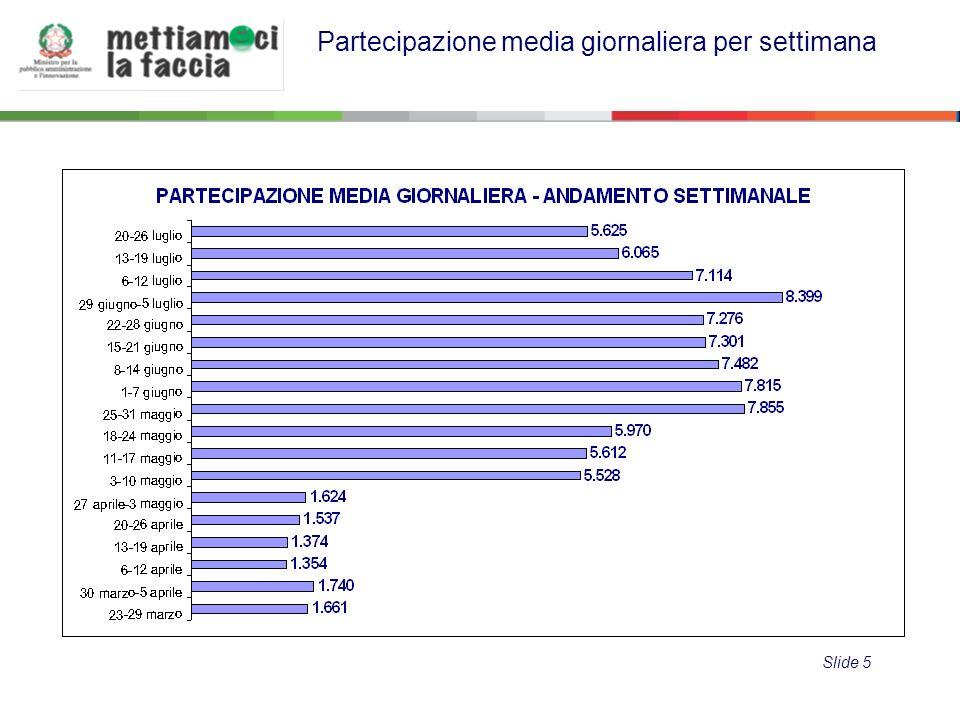 Partecipazione media giornaliera per settimana Slide 5