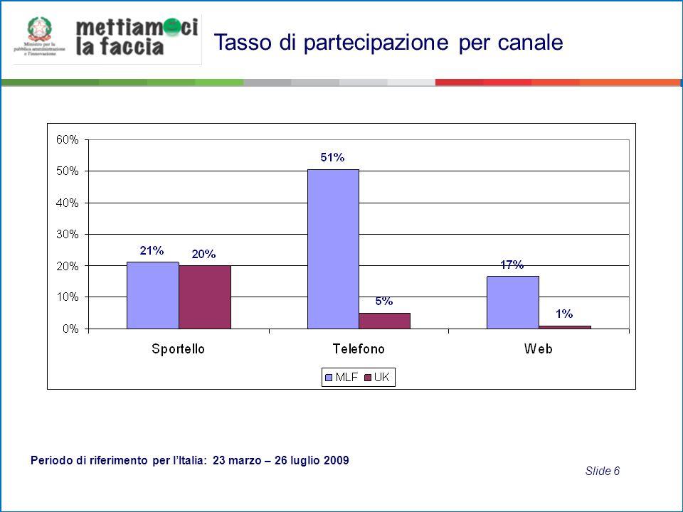 Variabilità della partecipazione registrata per canale Periodo di riferimento: 23 marzo – 26 luglio 2009 PARTECIPAZIONE CanaleValore minimoValore massimo SPORTELLO 0,1%100% TELEFONO 13%82% WEB 0,6%100% Slide 7