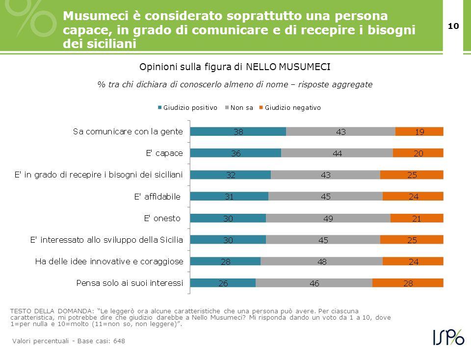 10 Musumeci è considerato soprattutto una persona capace, in grado di comunicare e di recepire i bisogni dei siciliani % tra chi dichiara di conoscerl