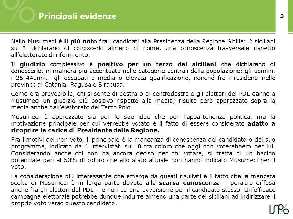 3 Principali evidenze Nello Musumeci è il più noto fra i candidati alla Presidenza della Regione Sicilia: 2 siciliani su 3 dichiarano di conoscerlo almeno di nome, una conoscenza trasversale rispetto allelettorato di riferimento.