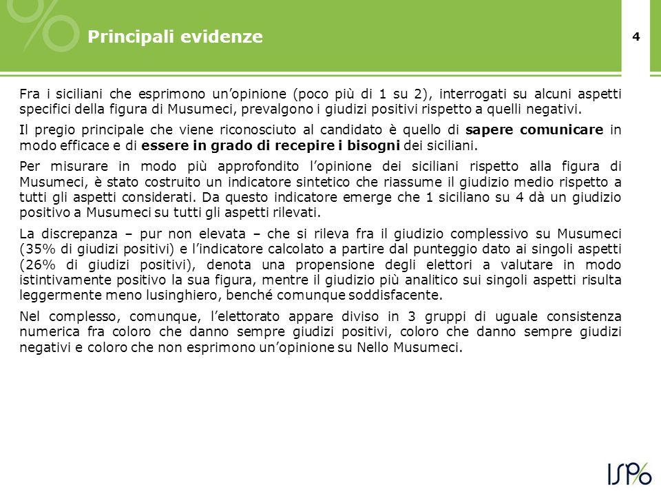 4 Principali evidenze Fra i siciliani che esprimono unopinione (poco più di 1 su 2), interrogati su alcuni aspetti specifici della figura di Musumeci,