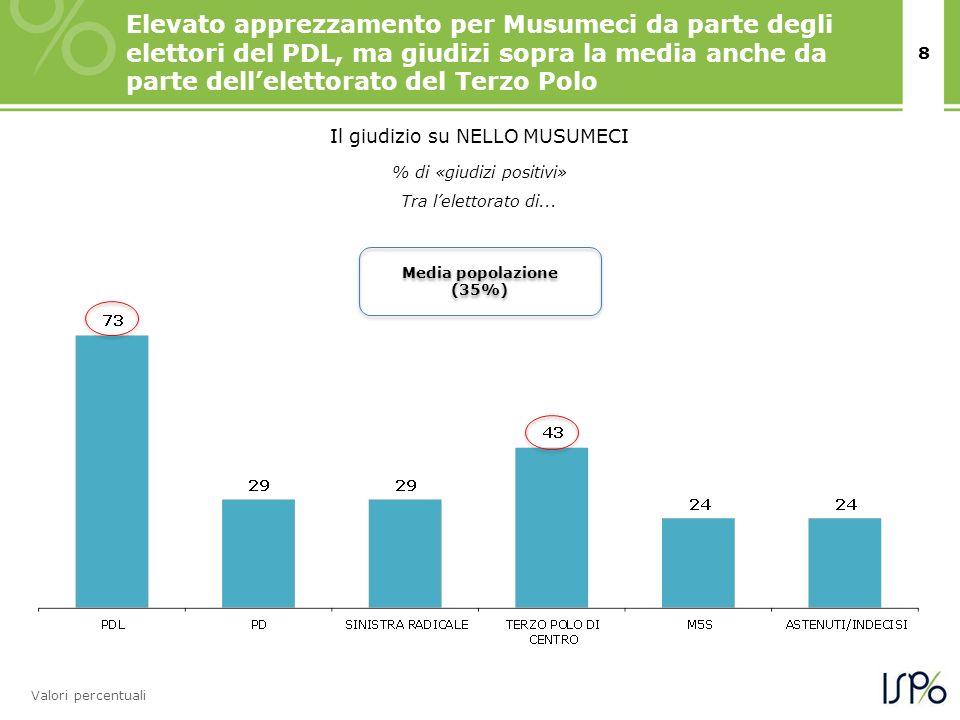 8 Elevato apprezzamento per Musumeci da parte degli elettori del PDL, ma giudizi sopra la media anche da parte dellelettorato del Terzo Polo Valori pe