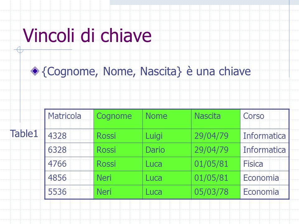 Vincoli di chiave {Cognome, Nome, Nascita} è una chiave MatricolaCognomeNomeNascitaCorso 4328RossiLuigi29/04/79Informatica 6328RossiDario29/04/79Informatica 4766RossiLuca01/05/81Fisica 4856NeriLuca01/05/81Economia 5536NeriLuca05/03/78Economia Table1