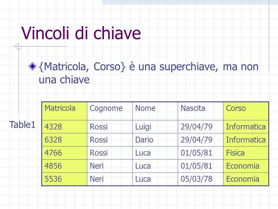 Vincoli di chiave {Matricola, Corso} è una superchiave, ma non una chiave MatricolaCognomeNomeNascitaCorso 4328RossiLuigi29/04/79Informatica 6328RossiDario29/04/79Informatica 4766RossiLuca01/05/81Fisica 4856NeriLuca01/05/81Economia 5536NeriLuca05/03/78Economia Table1