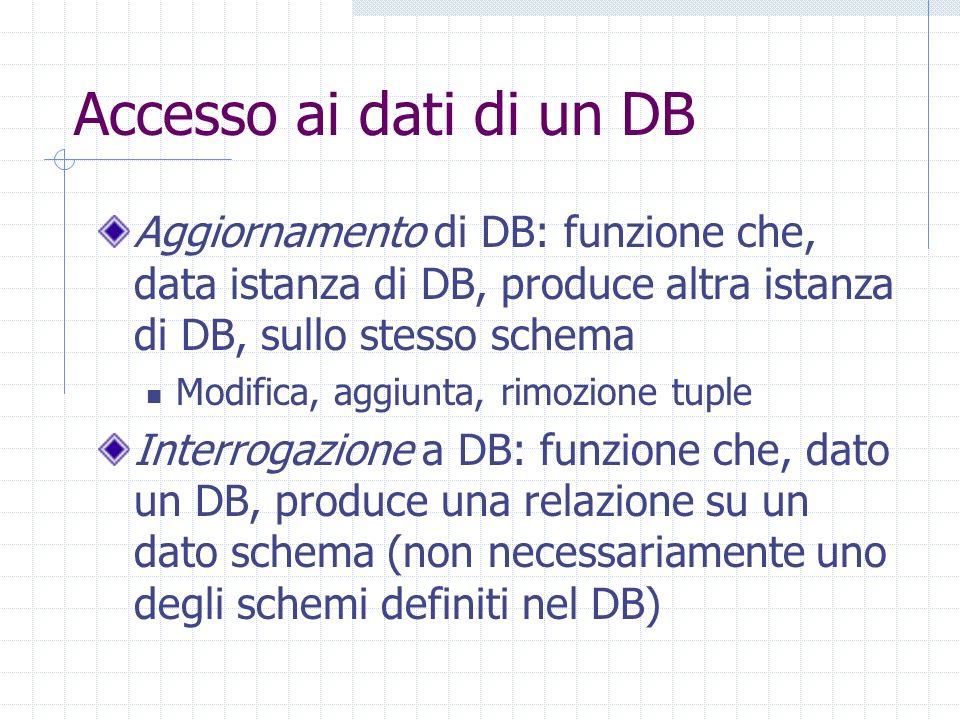 Accesso ai dati di un DB Aggiornamento di DB: funzione che, data istanza di DB, produce altra istanza di DB, sullo stesso schema Modifica, aggiunta, rimozione tuple Interrogazione a DB: funzione che, dato un DB, produce una relazione su un dato schema (non necessariamente uno degli schemi definiti nel DB)