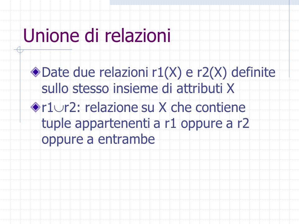 Unione di relazioni Date due relazioni r1(X) e r2(X) definite sullo stesso insieme di attributi X r1 r2: relazione su X che contiene tuple appartenenti a r1 oppure a r2 oppure a entrambe