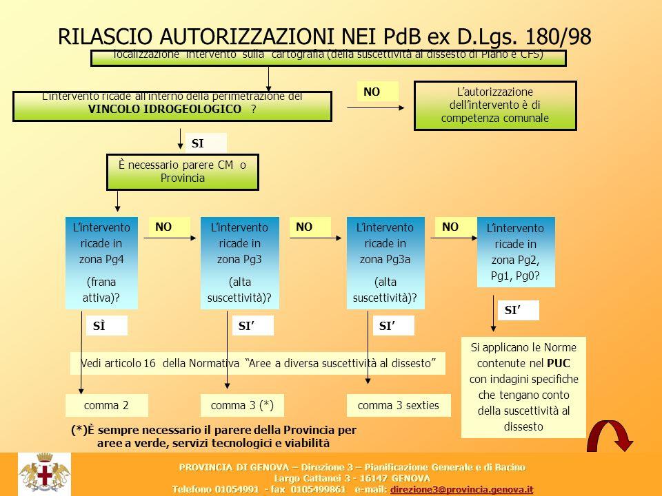 10 RILASCIO AUTORIZZAZIONI NEI PdB ex D.Lgs. 180/98 Si applicano le Norme contenute nel PUC con indagini specifiche che tengano conto della suscettivi