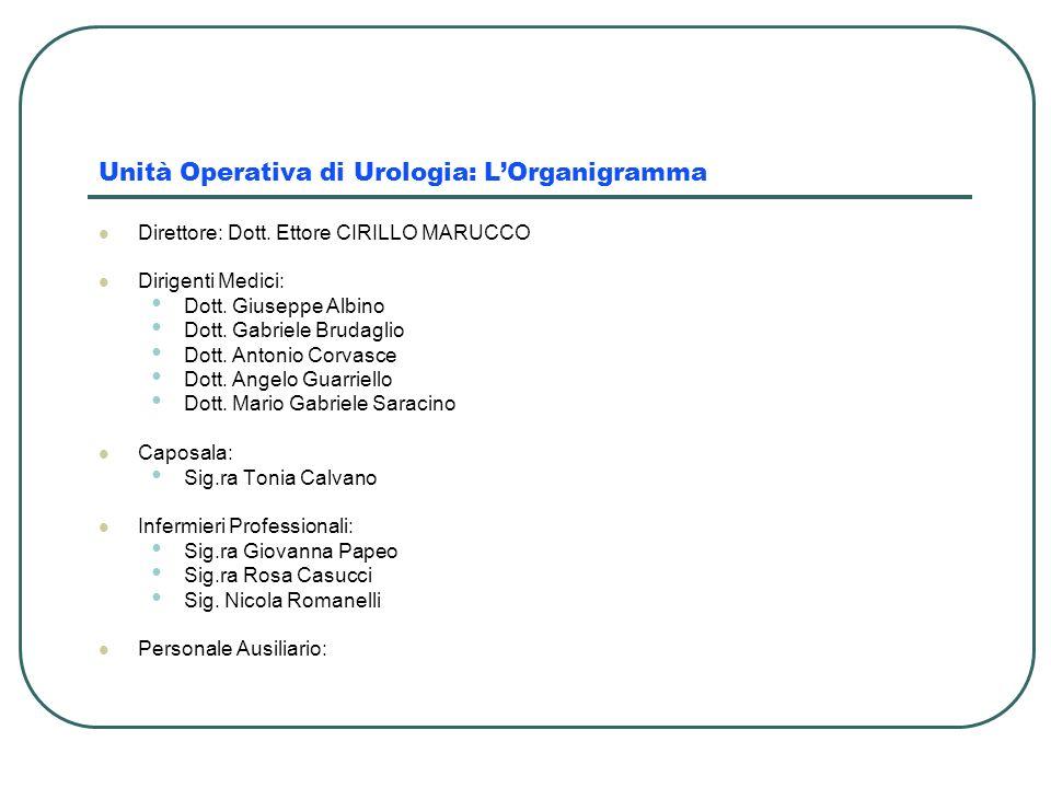 Unità Operativa di Urologia: LOrganigramma Direttore: Dott. Ettore CIRILLO MARUCCO Dirigenti Medici: Dott. Giuseppe Albino Dott. Gabriele Brudaglio Do
