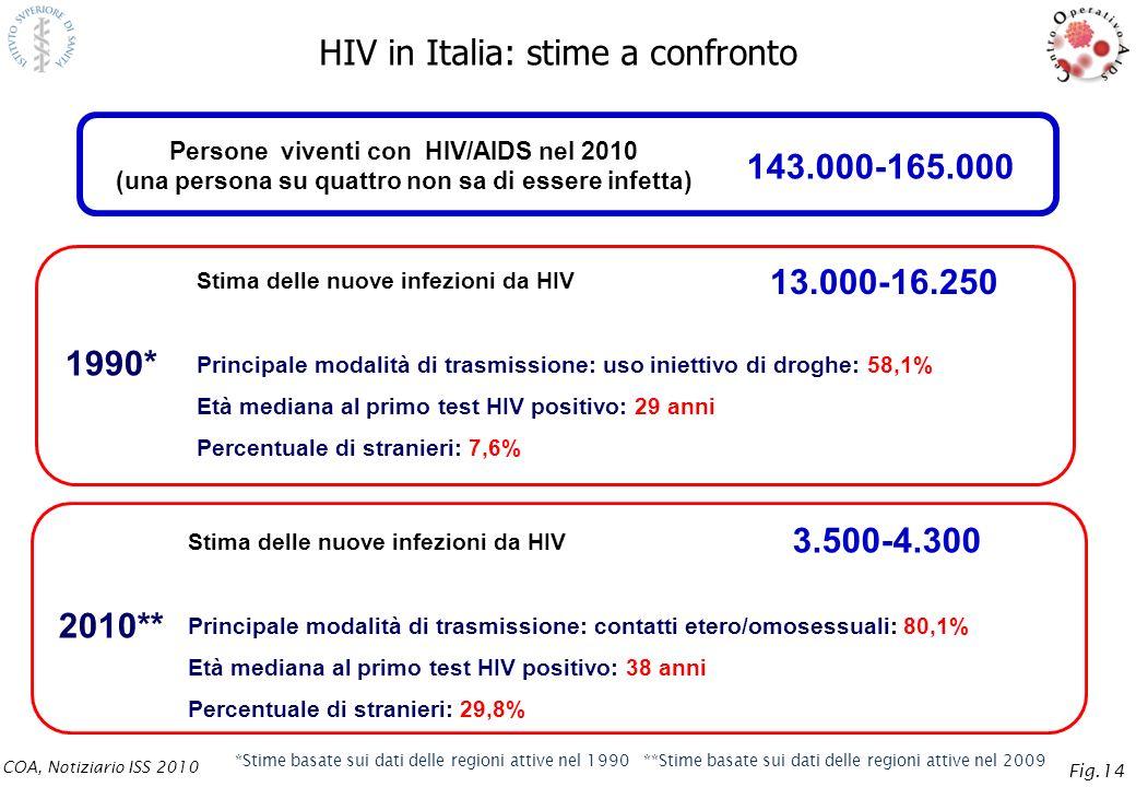 HIV in Italia: stime a confronto Stima delle nuove infezioni da HIV Principale modalità di trasmissione: uso iniettivo di droghe: 58,1% Età mediana al