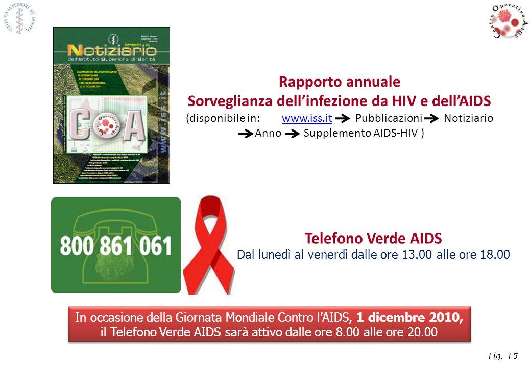 Rapporto annuale Sorveglianza dellinfezione da HIV e dellAIDS (disponibile in: www.iss.it Pubblicazioni Notiziario Anno Supplemento AIDS-HIV )www.iss.