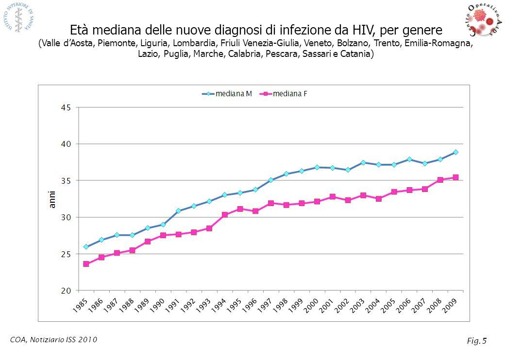 Età mediana delle nuove diagnosi di infezione da HIV, per genere (Valle dAosta, Piemonte, Liguria, Lombardia, Friuli Venezia-Giulia, Veneto, Bolzano,