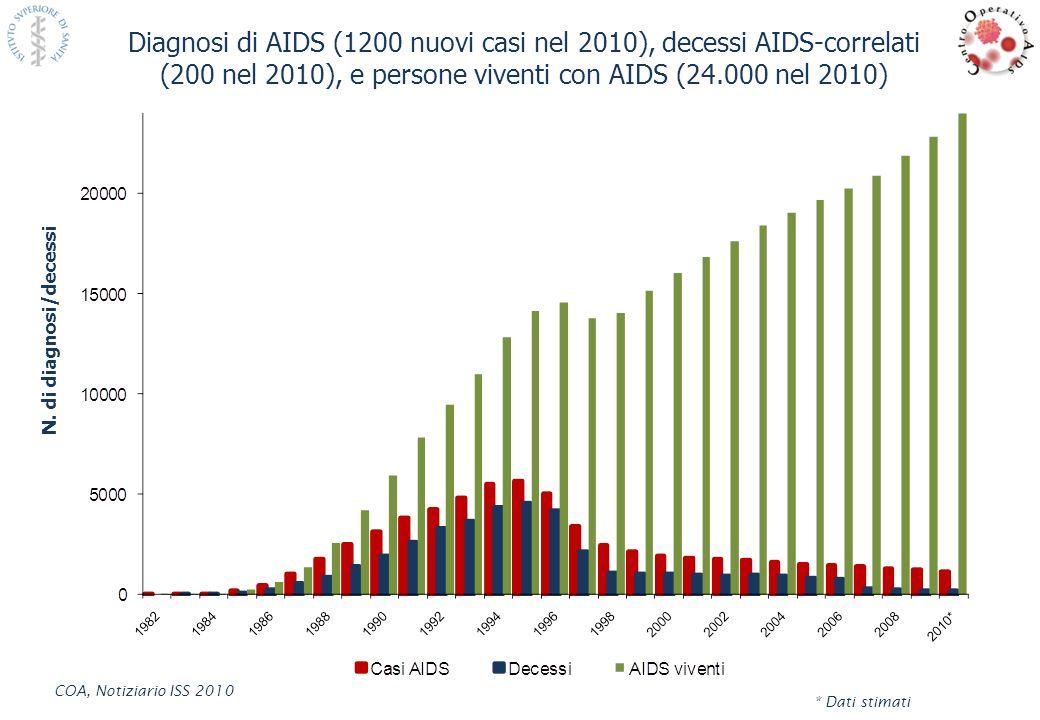 N. di diagnosi/decessi Diagnosi di AIDS (1200 nuovi casi nel 2010), decessi AIDS-correlati (200 nel 2010), e persone viventi con AIDS (24.000 nel 2010