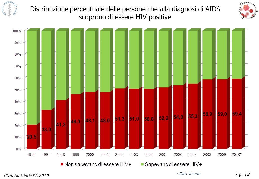 Distribuzione percentuale delle persone che alla diagnosi di AIDS scoprono di essere HIV positive COA, Notiziario ISS 2010 * Dati stimati Fig. 12