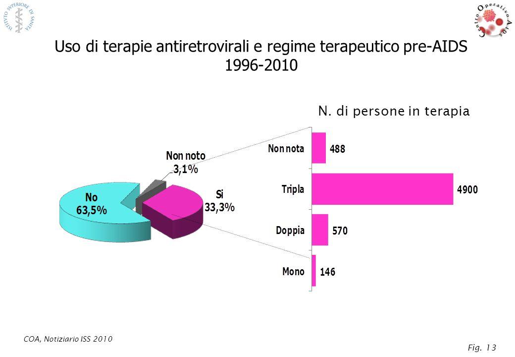 Cifre e principali caratteristiche dellepidemia di AIDS in Italia dallinizio dellepidemia nel 1982 ad oggi Nuovi casi AIDS/anno: 5.655 Totale casi AIDS dallinizio dellepidemia ~ 63.000 Totale decessi AIDS dallinizio dellepidemia ~ 39.700 1995 (anno in cui si è registrato il picco dellepidemia) 2010* * Dati stimati Percentuale di donne ~ 27% Principale modalità di trasmissione: Uso iniettivo di droghe: 62,5% ~1.200 Nuovi casi AIDS/anno: Principale modalità di trasmissione: Contatti etero/omosessuali: ~69% Età mediana alla diagnosi: 35 anni Età mediana alla diagnosi: 43 anni Percentuale di stranieri: 4,7% Percentuale di stranieri:~24% COA, Notiziario ISS 2010 Fig.