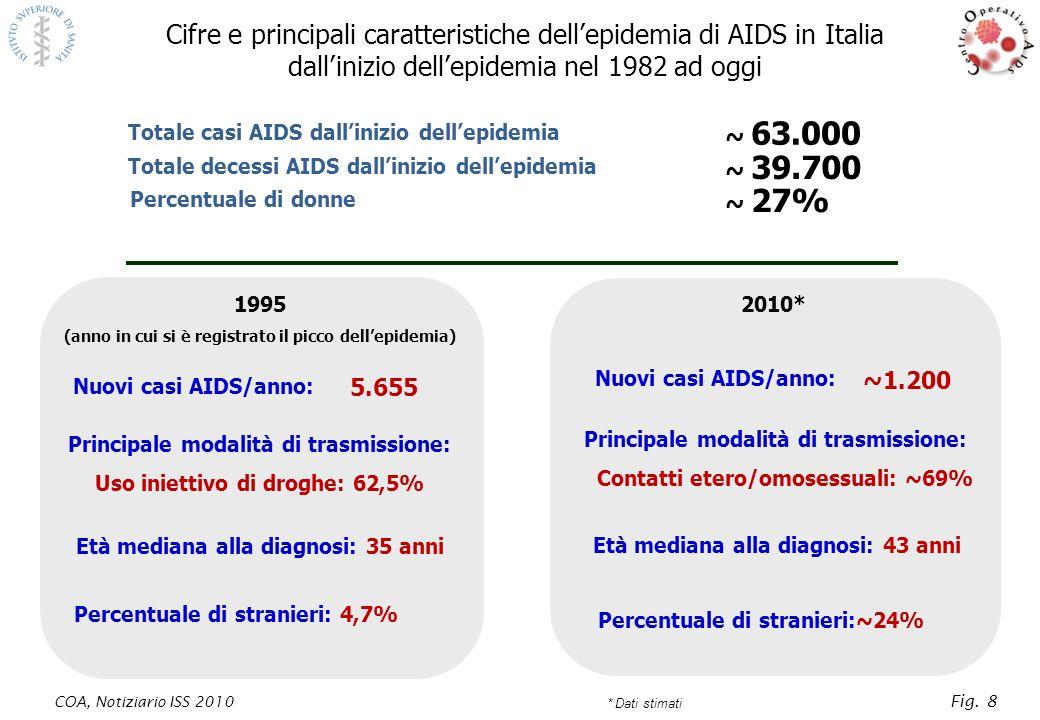HIV in Italia: stime a confronto Stima delle nuove infezioni da HIV Principale modalità di trasmissione: uso iniettivo di droghe: 58,1% Età mediana al primo test HIV positivo: 29 anni Percentuale di stranieri: 7,6% Stima delle nuove infezioni da HIV Principale modalità di trasmissione: contatti etero/omosessuali: 80,1% Età mediana al primo test HIV positivo: 38 anni Percentuale di stranieri: 29,8% 3.500-4.300 13.000-16.250 Persone viventi con HIV/AIDS nel 2010 (una persona su quattro non sa di essere infetta) 143.000-165.000 1990* 2010** *Stime basate sui dati delle regioni attive nel 1990 **Stime basate sui dati delle regioni attive nel 2009 COA, Notiziario ISS 2010 Fig.14