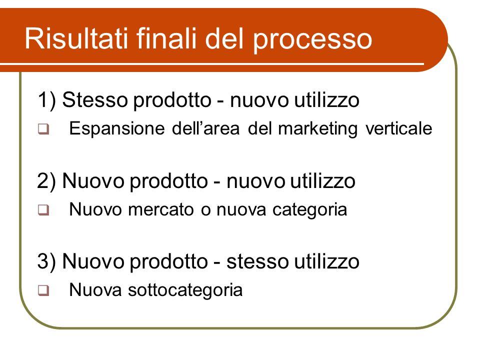 Risultati finali del processo 1) Stesso prodotto - nuovo utilizzo Espansione dellarea del marketing verticale 2) Nuovo prodotto - nuovo utilizzo Nuovo