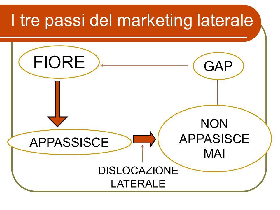 DISLOCAZIONE LATERALE FIORE APPASSISCE NON APPASISCE MAI GAP I tre passi del marketing laterale
