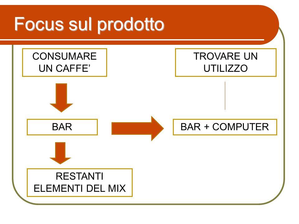 CONSUMARE UN CAFFE BAR + COMPUTER TROVARE UN UTILIZZO Focus sul prodotto BAR RESTANTI ELEMENTI DEL MIX
