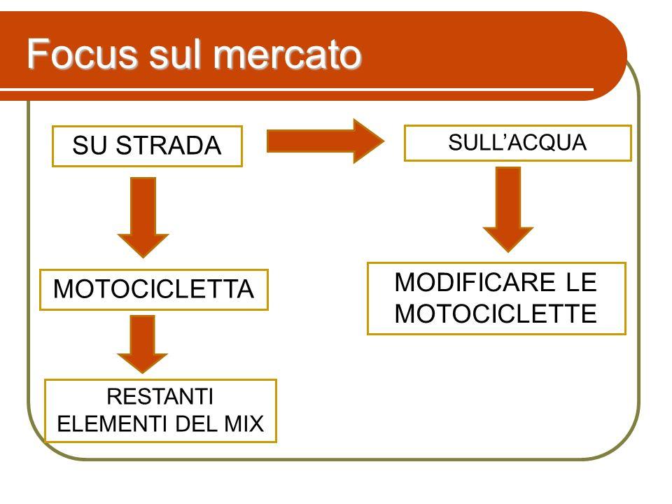 SU STRADA MOTOCICLETTA MODIFICARE LE MOTOCICLETTE SULLACQUA Focus sul mercato RESTANTI ELEMENTI DEL MIX