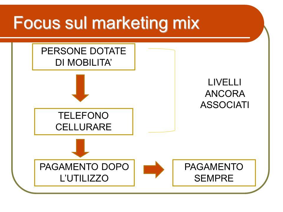 PERSONE DOTATE DI MOBILITA TELEFONO CELLURARE PAGAMENTO SEMPRE Focus sul marketing mix PAGAMENTO DOPO LUTILIZZO LIVELLI ANCORA ASSOCIATI