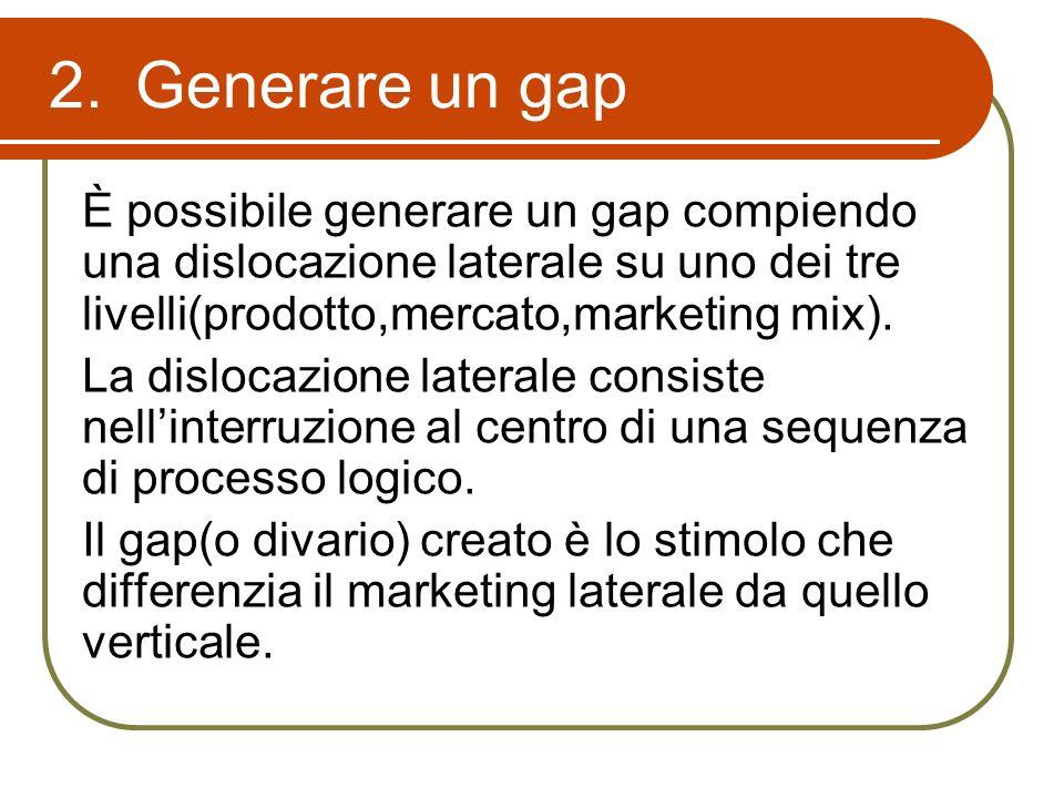 2.Generare un gap È possibile generare un gap compiendo una dislocazione laterale su uno dei tre livelli(prodotto,mercato,marketing mix). La dislocazi