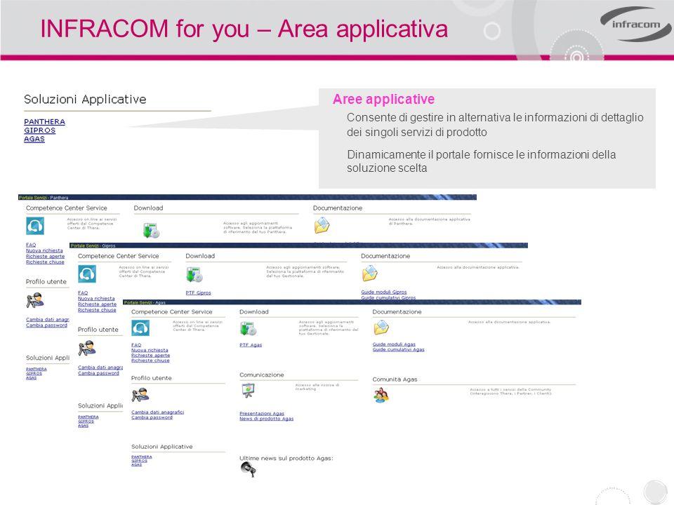 INFRACOM for you – Area applicativa Aree applicative Consente di gestire in alternativa le informazioni di dettaglio dei singoli servizi di prodotto D