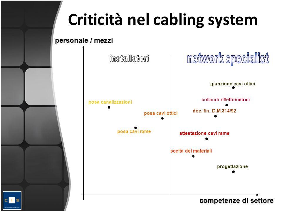 Criticità nel cabling system personale / mezzi competenze di settore posa cavi rame posa cavi ottici posa canalizzazioni progettazione attestazione cavi rame giunzione cavi ottici collaudi riflettometrici doc.