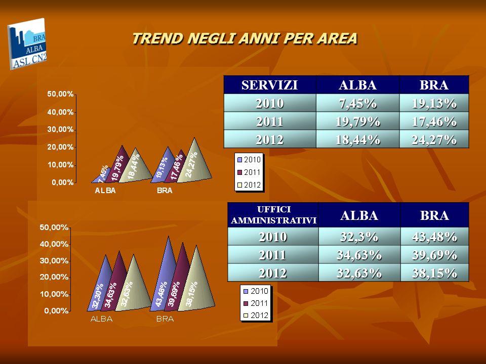 SERVIZIALBABRA20107,45%19,13% 201119,79%17,46% 201218,44%24,27% UFFICI AMMINISTRATIVI ALBABRA201032,3%43,48% 201134,63%39,69% 201232,63%38,15% TREND NEGLI ANNI PER AREA