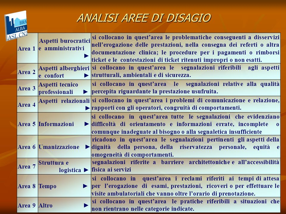 ANALISI AREE DI DISAGIO Area 1 Aspetti burocratici e amministrativi si collocano in questarea le problematiche conseguenti a disservizi nellerogazione