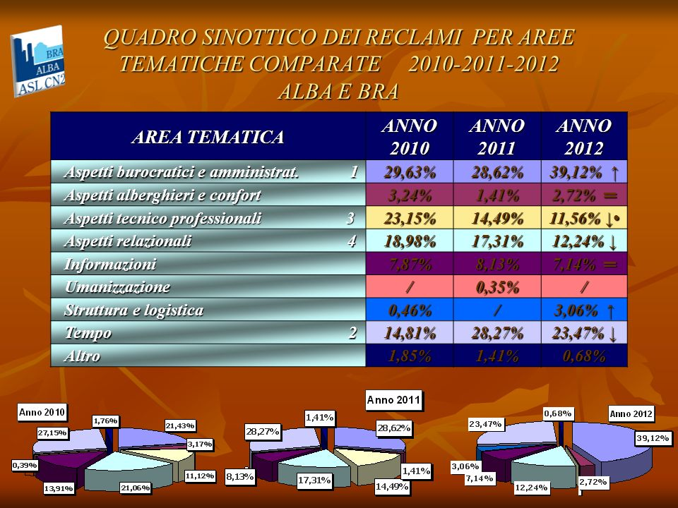 QUADRO SINOTTICO DEI RECLAMI PER AREE TEMATICHE COMPARATE 2010-2011-2012 ALBA E BRA AREA TEMATICA ANNO2010ANNO2011ANNO2012 Aspetti burocratici e ammin