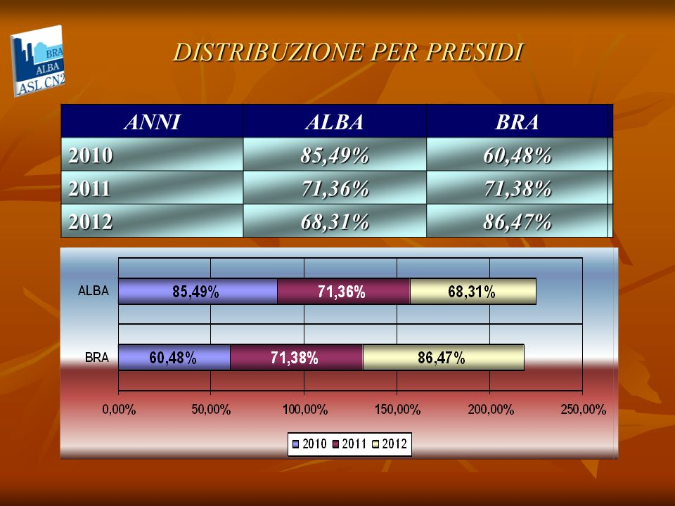 DISTRIBUZIONE PER PRESIDI ANNIALBABRA 201085,49%60,48% 201171,36%71,38% 201268,31%86,47% ANNIALBABRA201085,49%60,48% 201171,36%71,38% 201268,31%86,47%