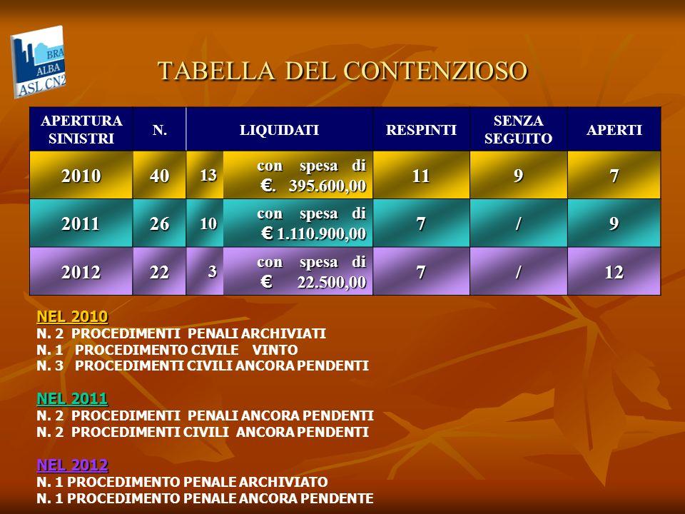 TABELLA DEL CONTENZIOSO APERTURA SINISTRI N.LIQUIDATIRESPINTI SENZA SEGUITO APERTI 20104013 con spesa di.