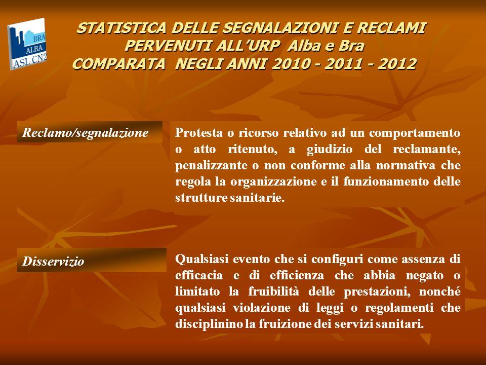 STATISTICA DELLE SEGNALAZIONI E RECLAMI PERVENUTI ALLURP Alba e Bra COMPARATA NEGLI ANNI 2010 - 2011 - 2012 STATISTICA DELLE SEGNALAZIONI E RECLAMI PE