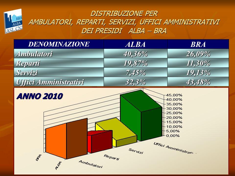 DISTRIBUZIONE PER AMBULATORI, REPARTI, SERVIZI, UFFICI AMMINISTRATIVI DEI PRESIDI ALBA – BRA DENOMINAZIONEALBABRA Ambulatori 35,35% 35,35% 28,57% 28,57% Reparti 10,25% 10,25% 14,27% 14,27% Servizi 19,79% 19,79% 17,46% 17,46% Uffici Amministrativi 34,63% 34,63% 39,69% 39,69% ANNO 2011