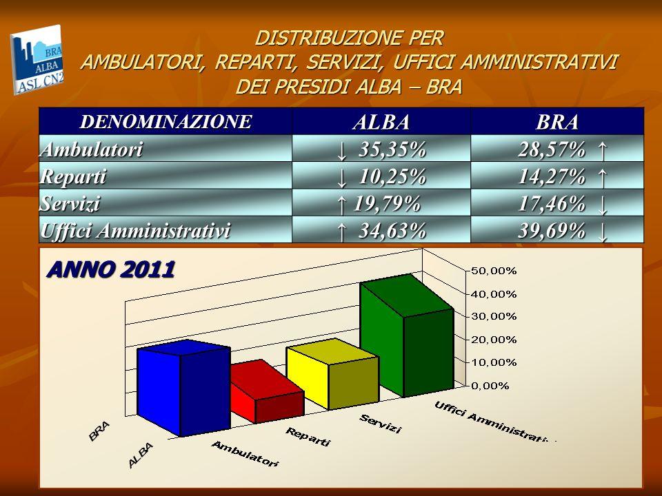 DISTRIBUZIONE PER AMBULATORI, REPARTI, SERVIZI, UFFICI AMMINISTRATIVI DEI PRESIDI ALBA – BRA BRA AmbulatoriRepartiServiziUffici Amministrativi DENOMINAZIONE ALBABRA Ambulatori Ambulatori 42,93% 42,93% 26,03% 26,03% Reparti Reparti 6,03% 6,03% 11,58% 11,58% Servizi Servizi 18,44% 18,44% 24,27% 24,27% Uffici Amministrativi Uffici Amministrativi 32,63% 32,63%38,15% ALBA ANNO 2012