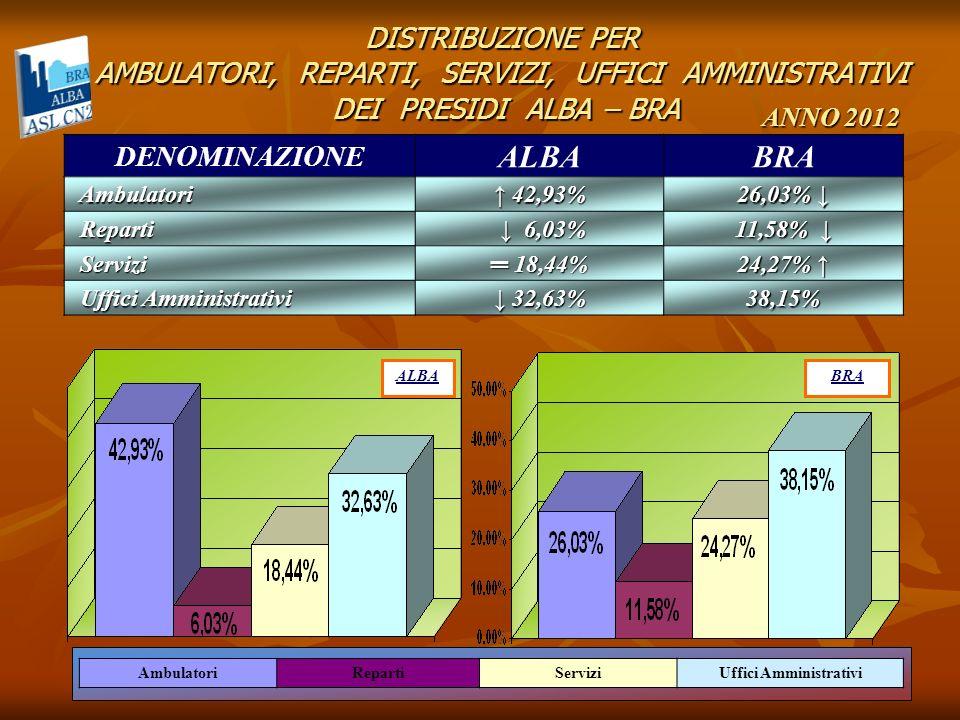 DISTRIBUZIONE PER AMBULATORI, REPARTI, SERVIZI, UFFICI AMMINISTRATIVI DEI PRESIDI ALBA – BRA BRA AmbulatoriRepartiServiziUffici Amministrativi DENOMIN