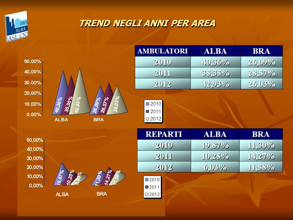 TREND NEGLI ANNI PER AREA AMBULATORI ALBABRA201040,36%26,09% 201135,35%28,57% 201242,93%26,03% REPARTIALBABRA201019,87%11,30% 201110,25%14,27% 20126,0