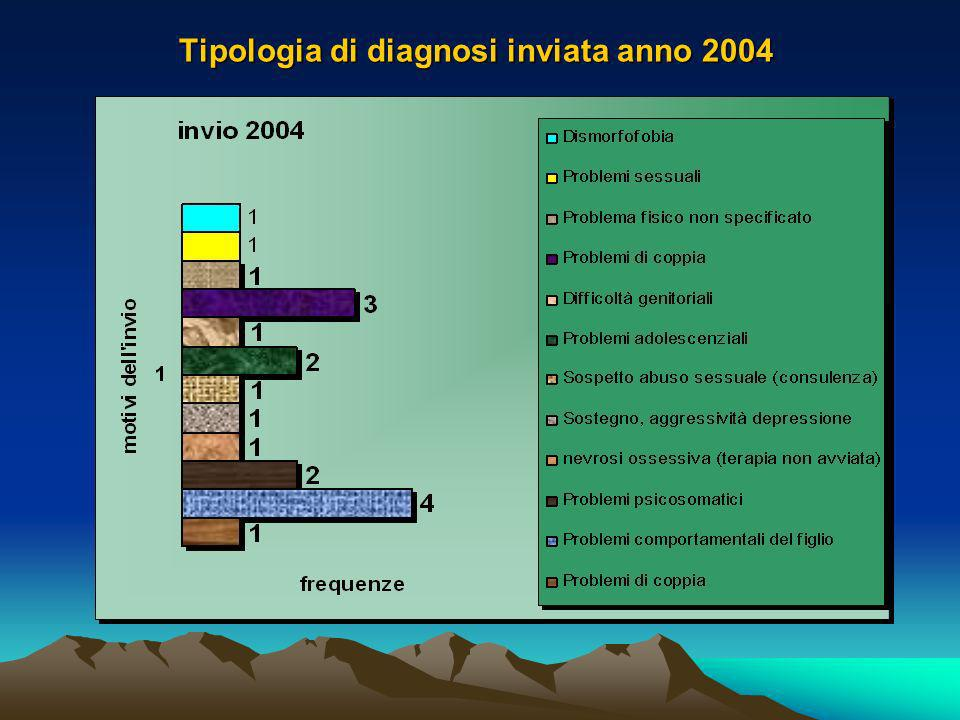 Il database sugli invianti INVIO IPRA ANNO 2004 NOME E COGNOME INVIANTEn. telefono STRUTTURA DI PROVENIENZA PROBLEMA PRESENTATO COLANTONIO ANNALISA PS