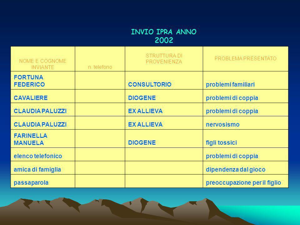 INVIO IPRA ANNO 2002 NOME E COGNOME INVIANTEn.