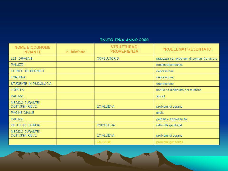 Tipologia di diagnosi inviata anno 2001