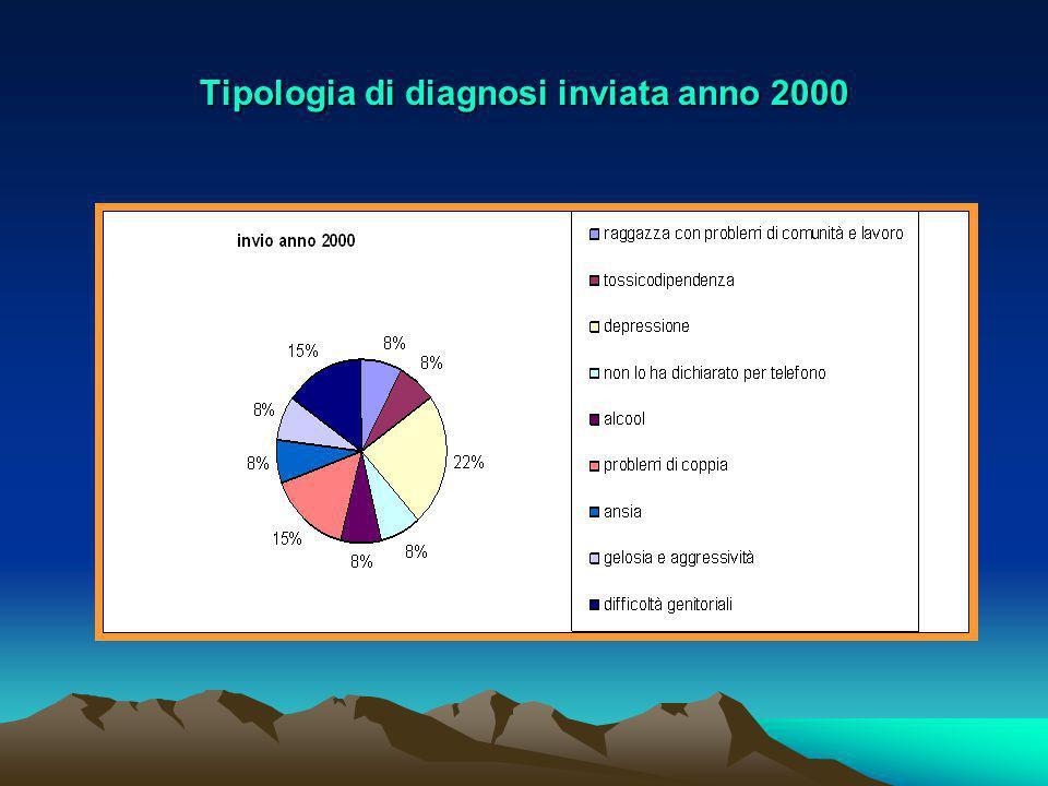 INVIO IPRA ANNO 2000 NOME E COGNOME INVIANTEn.