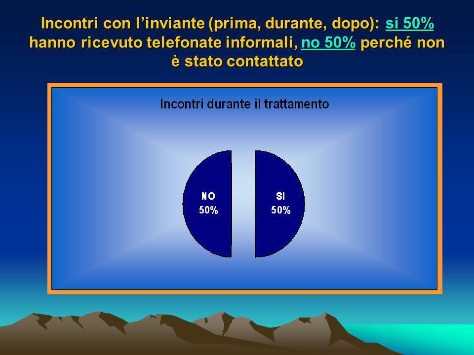 Incontri con linviante (prima, durante, dopo): si 50% hanno ricevuto telefonate informali, no 50% perché non è stato contattato