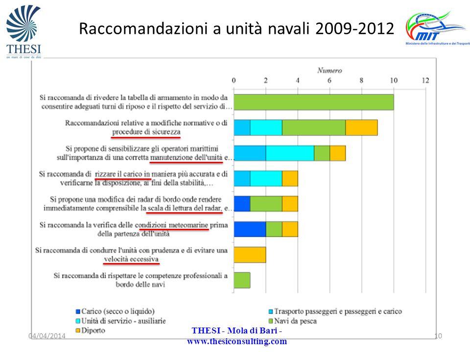 Raccomandazioni a unità navali 2009-2012 04/04/201410 THESI - Mola di Bari - www.thesiconsulting.com